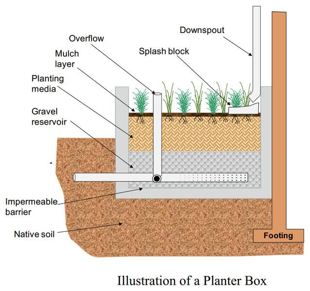 planter box diagram